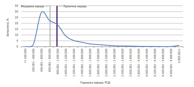 """Sta-znaci-""""prosecna-plata-od-555-evra"""